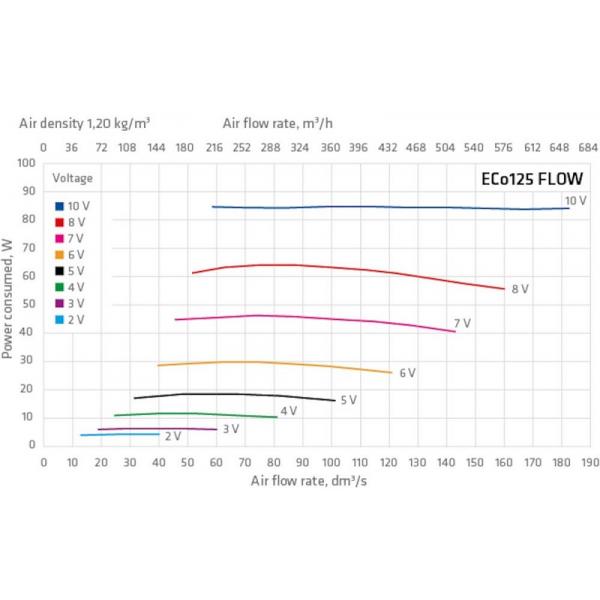 ECo125S FLOW TAKFLÄKT air flow
