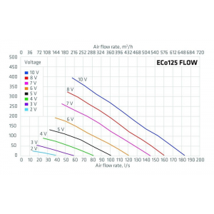 ECo125S FLOW TAKFLÄKT diagram