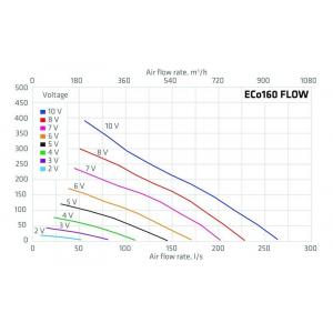 ECo160S FLOW TAKFLÄKT diagram