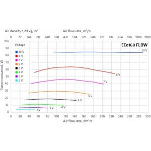 ECo160S FLOW TAKFLÄKT air flow