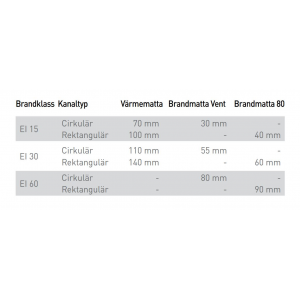 Komfortbrandmatta 80 60 mm