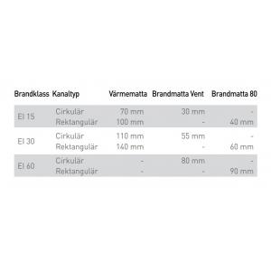 Isolera rätt med alu-Brandmatta Vent 55 mm