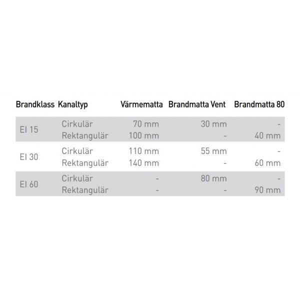 Isolera rätt med alu-Brandmatta Vent 100 mm
