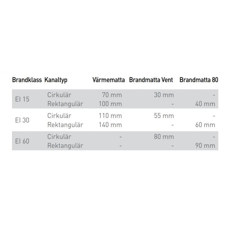 Isolera rätt med alu-Brandmatta Vent 70 mm